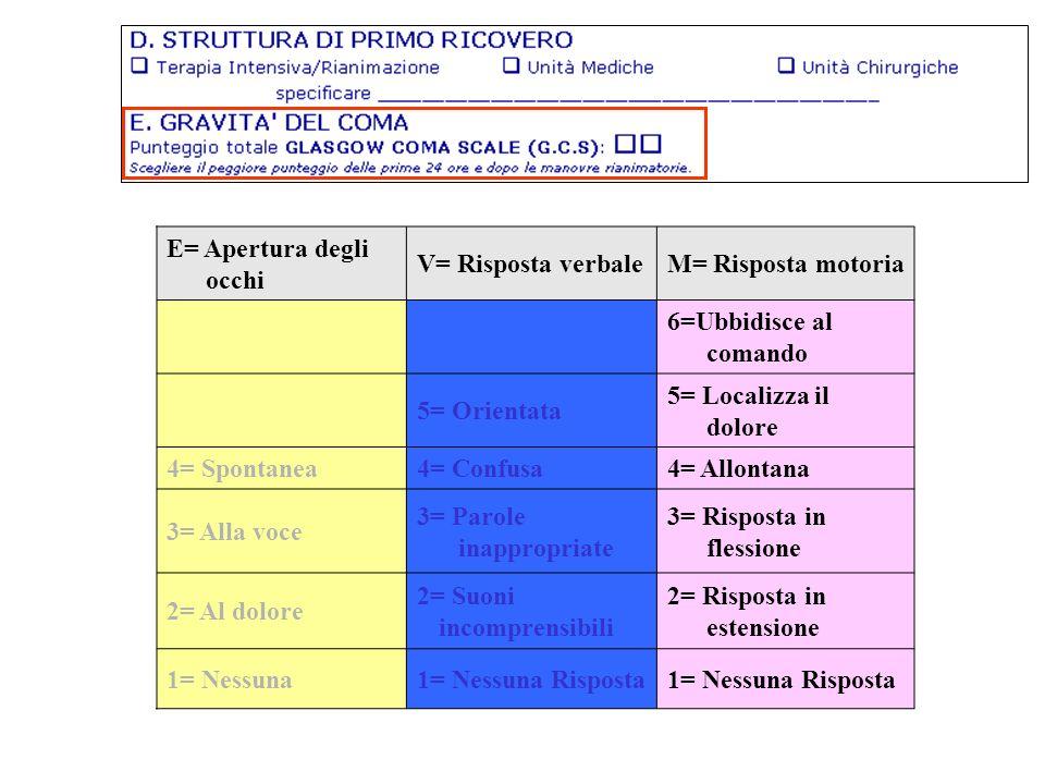 E= Apertura degli occhi V= Risposta verbale M= Risposta motoria