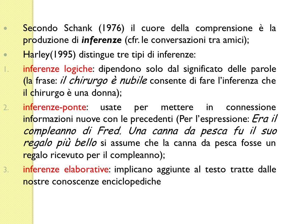Secondo Schank (1976) il cuore della comprensione è la produzione di inferenze (cfr. le conversazioni tra amici);