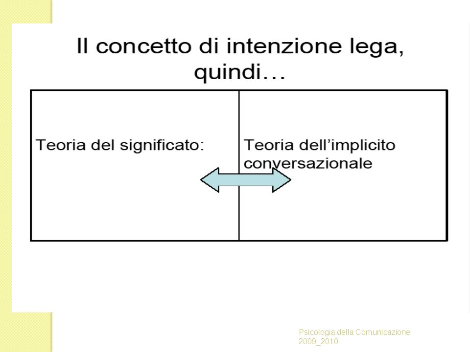 Psicologia della Comunicazione 2009_2010