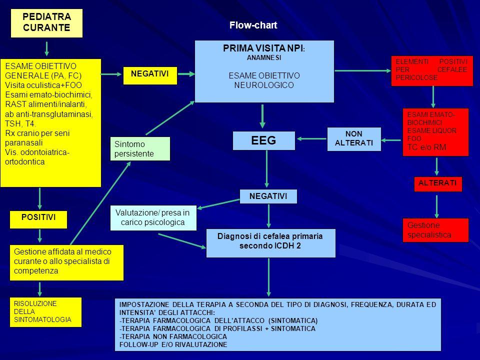 Diagnosi di cefalea primaria secondo ICDH 2