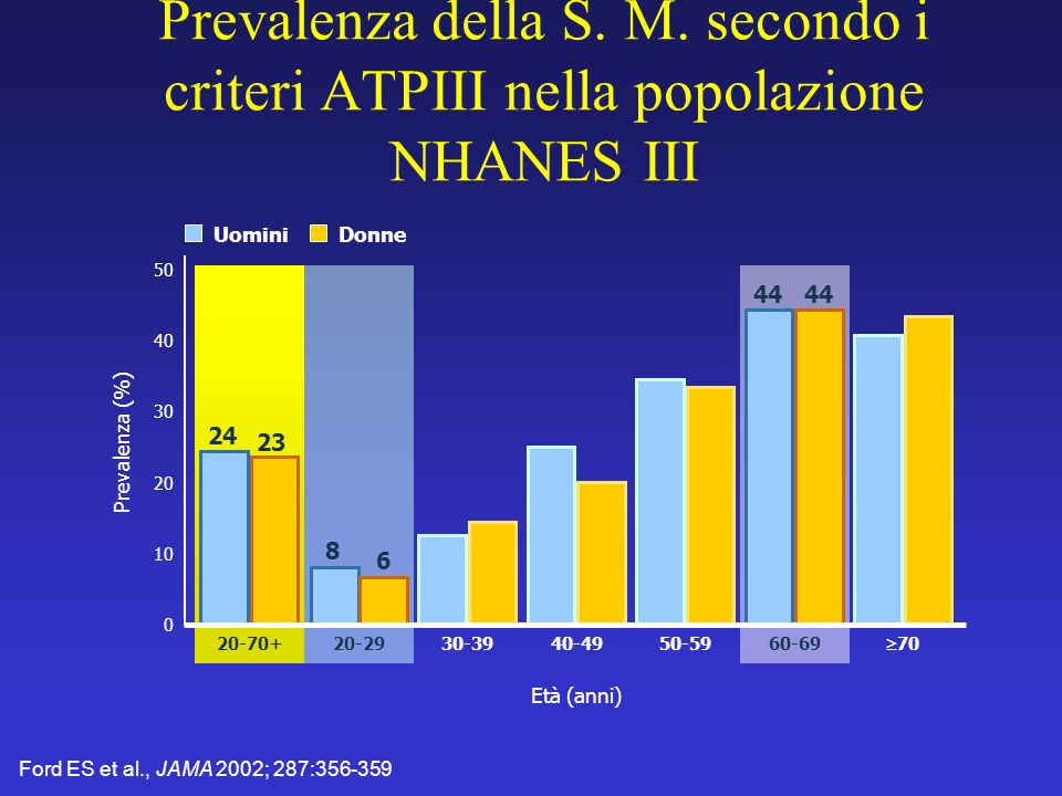 Prevalenza della S. M. secondo i criteri ATPIII nella popolazione NHANES III