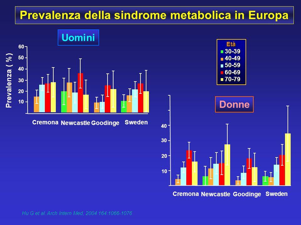 Prevalenza della sindrome metabolica in Europa