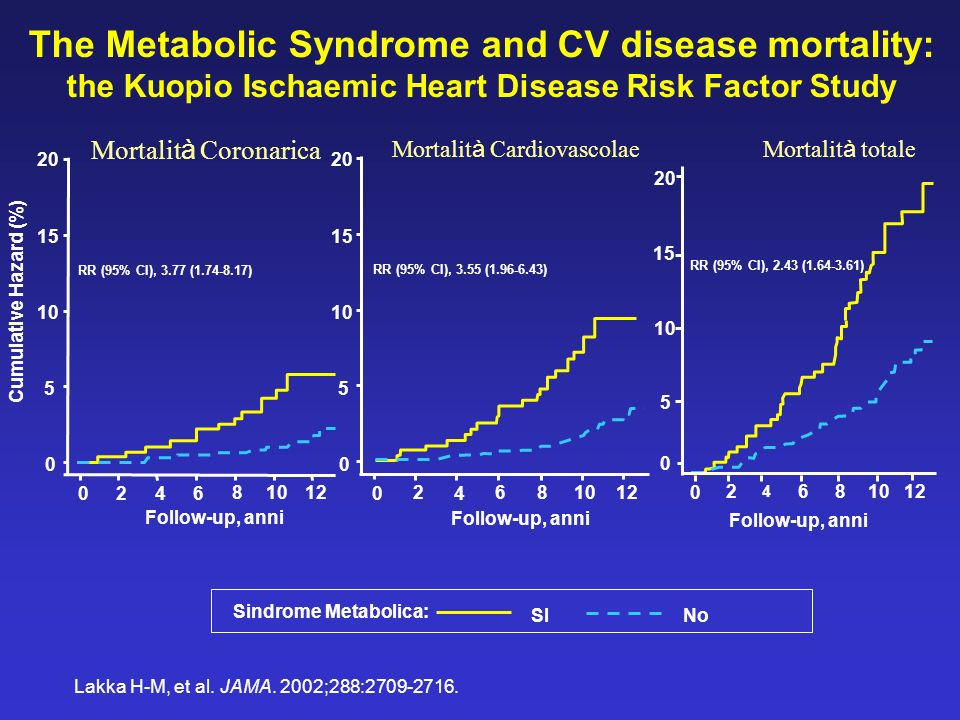 Mortalità Cardiovascolae