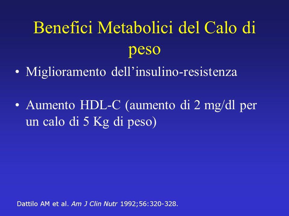 Benefici Metabolici del Calo di peso