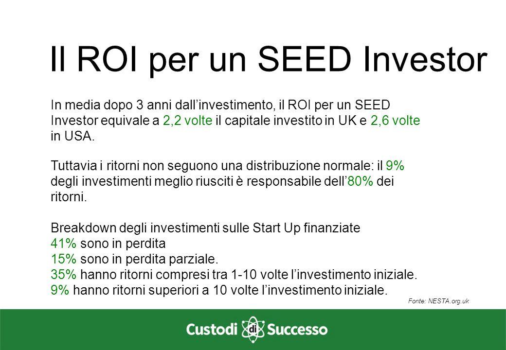 Il ROI per un SEED Investor