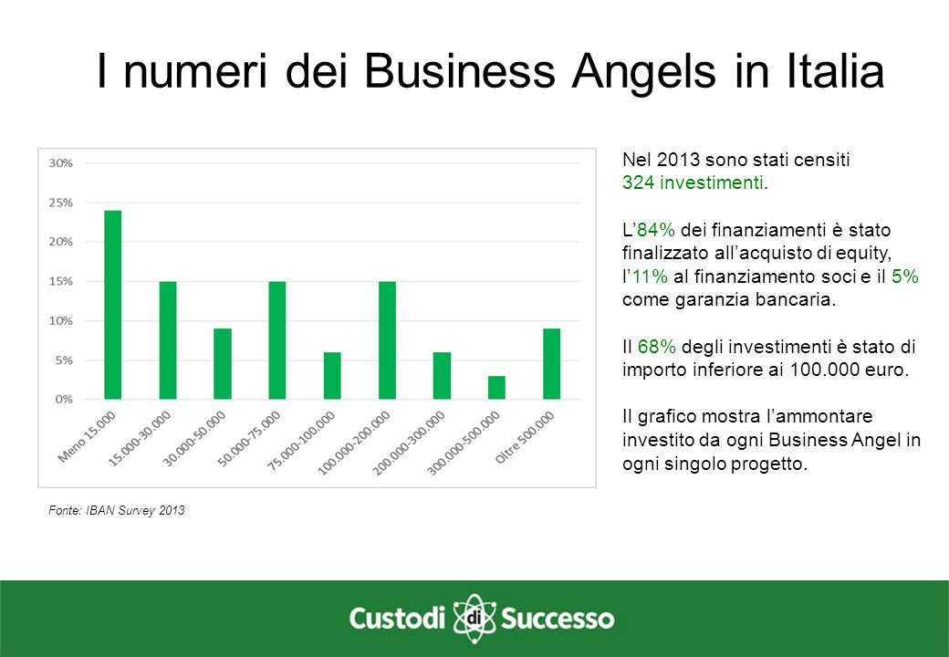 I numeri dei Business Angels in Italia