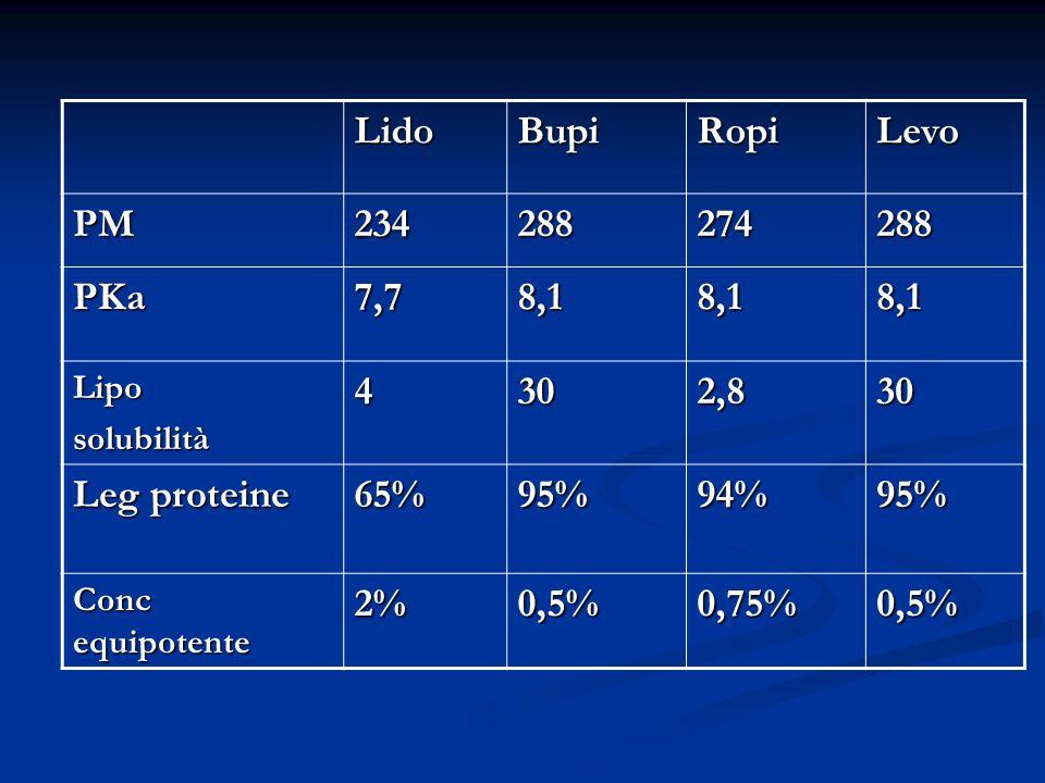 Lido Bupi Ropi Levo PM 234 288 274 PKa 7,7 8,1 4 30 2,8 Leg proteine