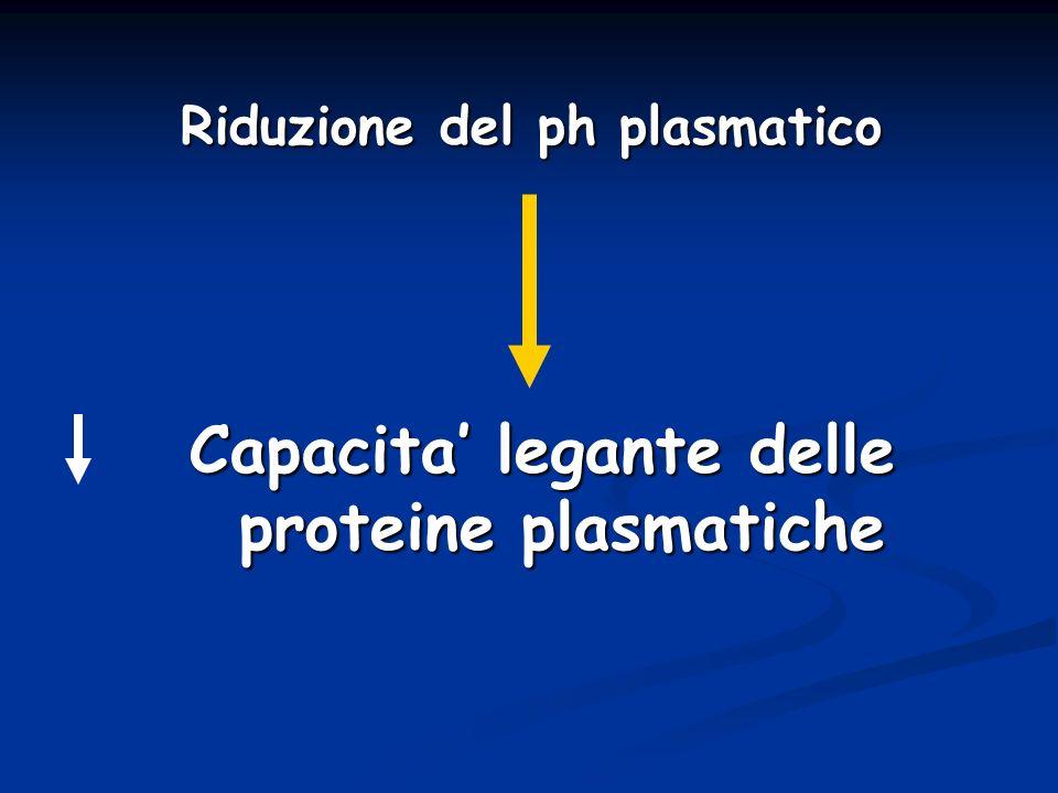 Riduzione del ph plasmatico