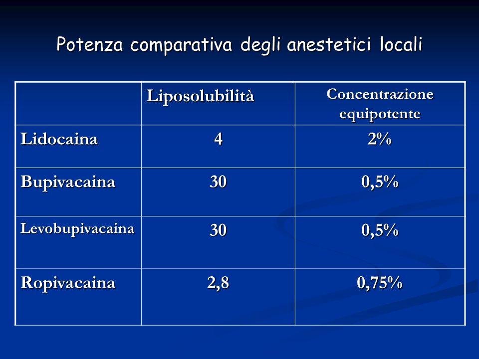 Potenza comparativa degli anestetici locali