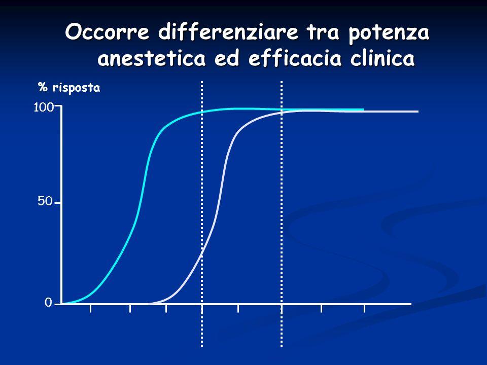 Occorre differenziare tra potenza anestetica ed efficacia clinica