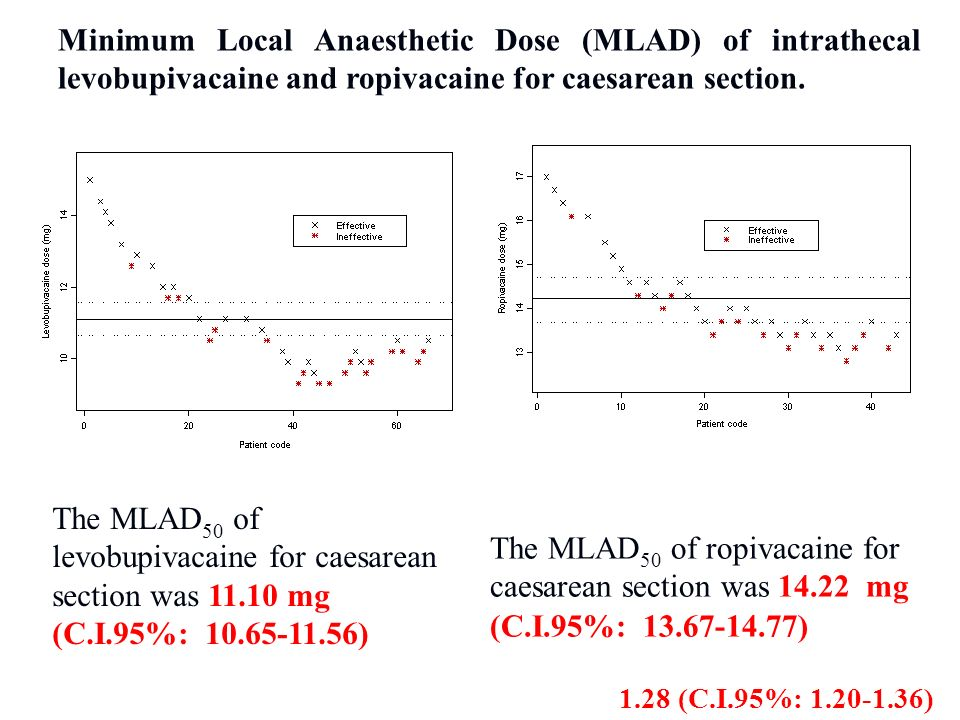 Minimum Local Anaesthetic Dose (MLAD) of intrathecal levobupivacaine and ropivacaine for caesarean section.