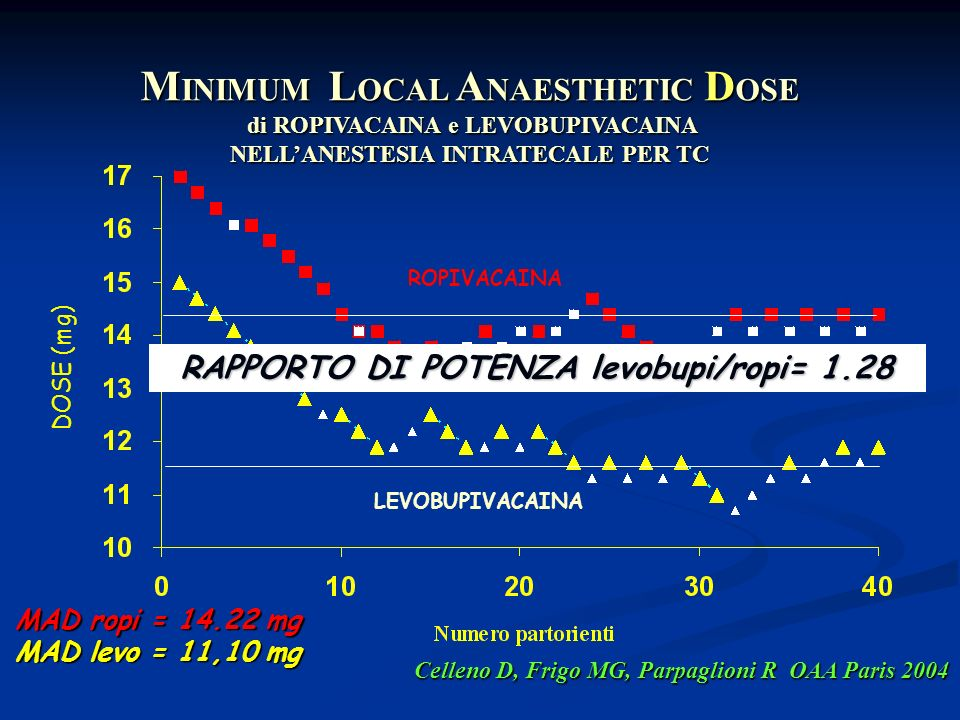 MINIMUM LOCAL ANAESTHETIC DOSE