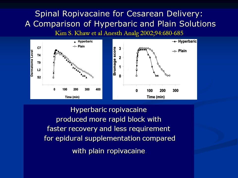 Spinal Ropivacaine for Cesarean Delivery: A Comparison of Hyperbaric and Plain Solutions Kim S. Khaw et al Anesth Analg 2002;94:680-685