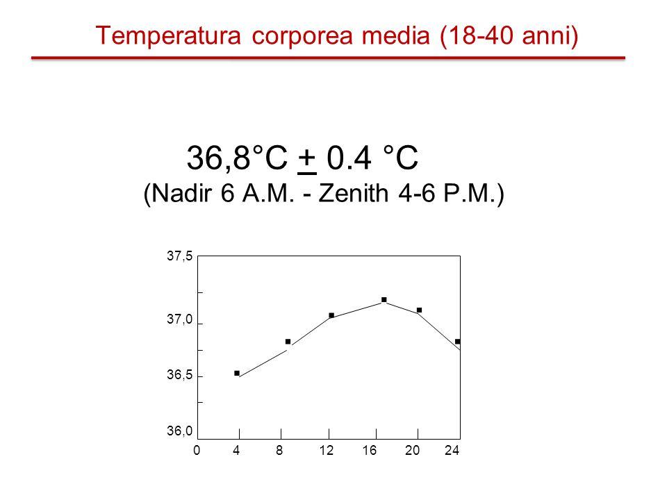 . . . . . . Temperatura corporea media (18-40 anni) 36,8°C + 0.4 °C