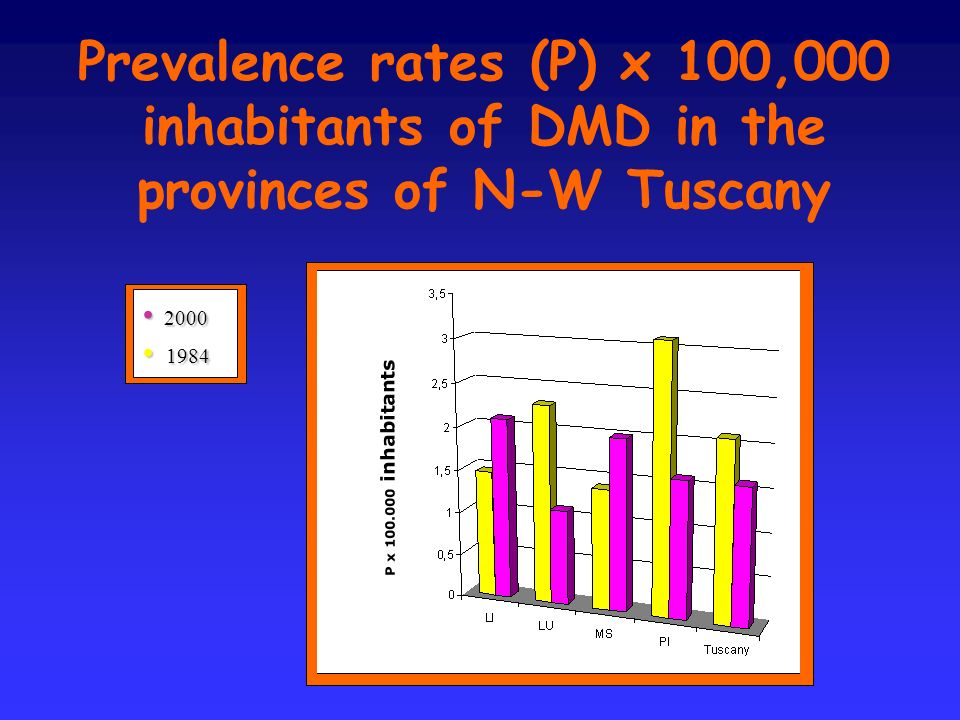 Prevalence rates (P) x 100,000 inhabitants of DMD in the provinces of N-W Tuscany