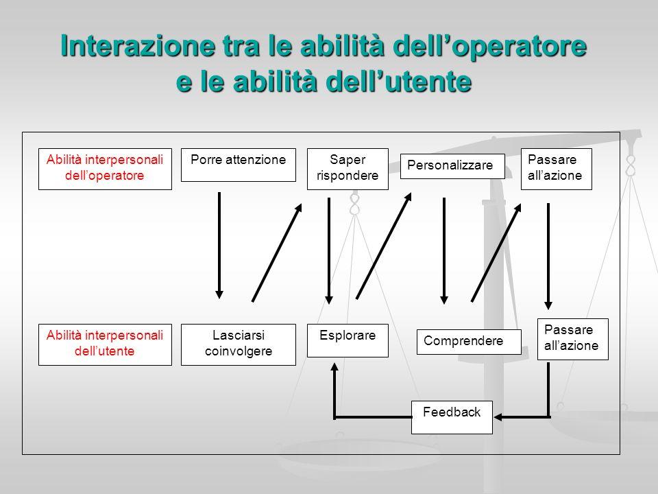 Interazione tra le abilità dell'operatore e le abilità dell'utente