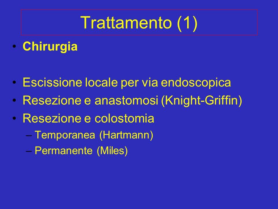 Trattamento (1) Chirurgia Escissione locale per via endoscopica