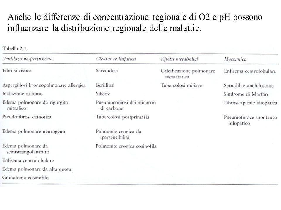 Anche le differenze di concentrazione regionale di O2 e pH possono influenzare la distribuzione regionale delle malattie.
