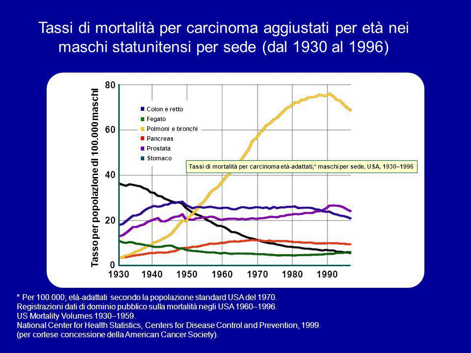 Tassi di mortalità per carcinoma aggiustati per età nei maschi statunitensi per sede (dal 1930 al 1996)