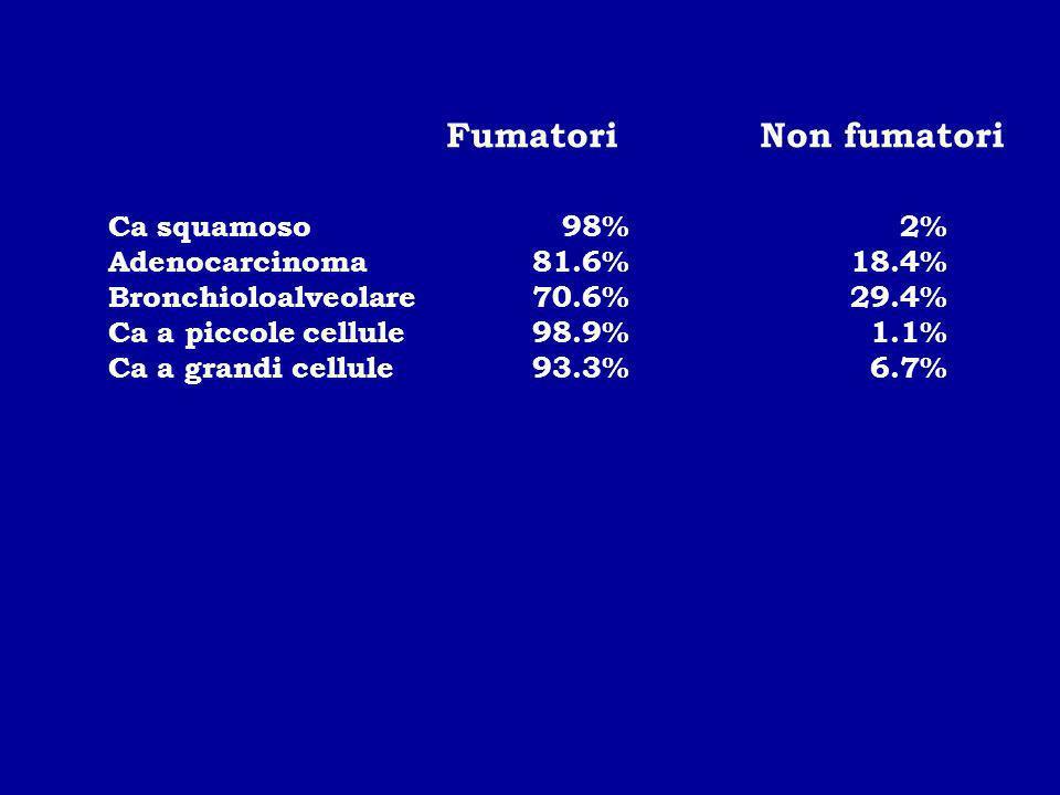 Fumatori Non fumatori Ca squamoso 98% 2% Adenocarcinoma 81.6% 18.4%
