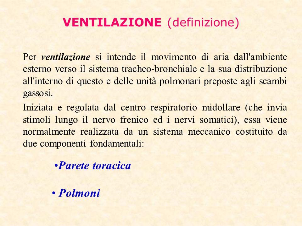 VENTILAZIONE (definizione)