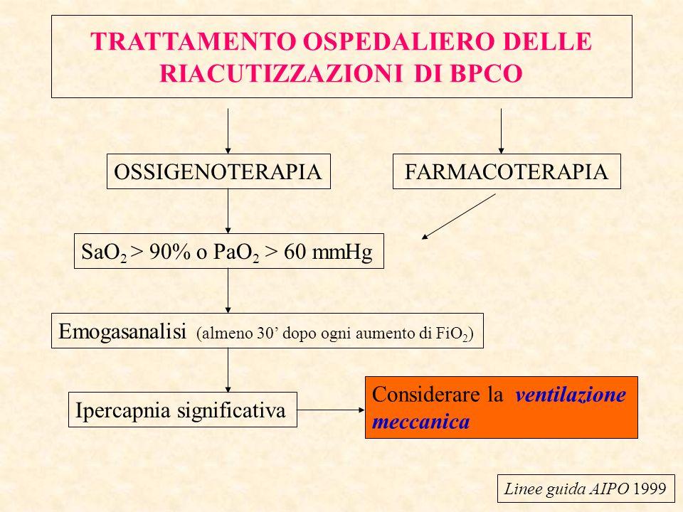 TRATTAMENTO OSPEDALIERO DELLE RIACUTIZZAZIONI DI BPCO