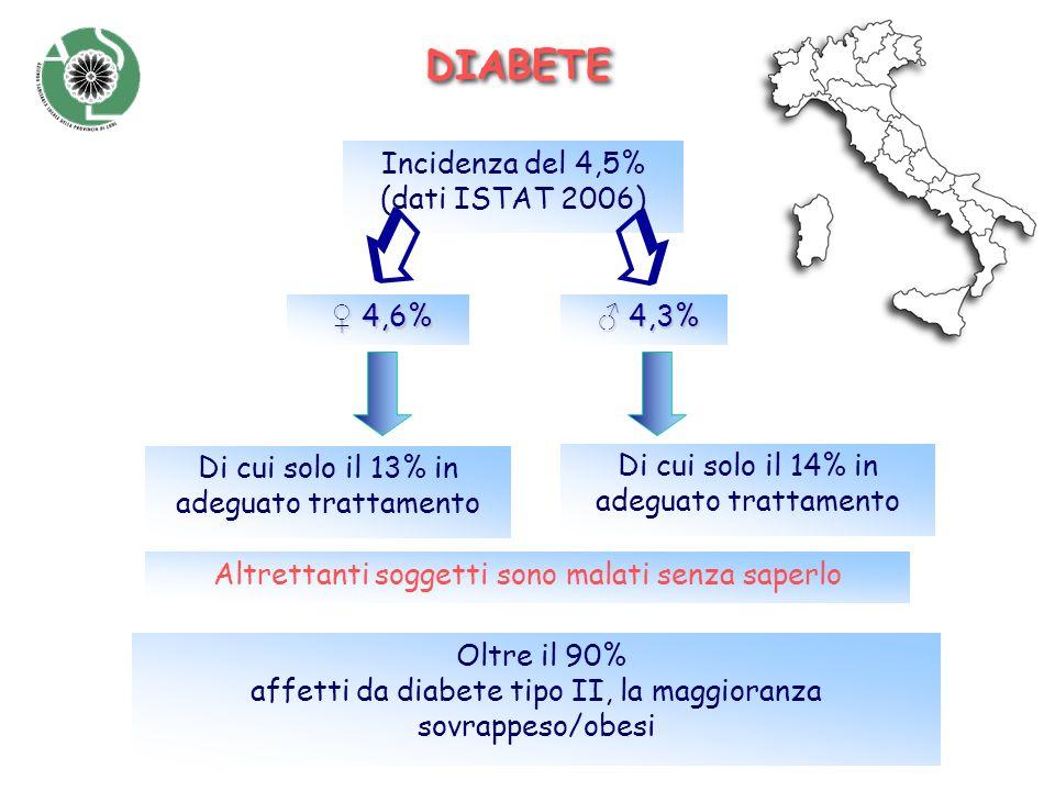   DIABETE Incidenza del 4,5% (dati ISTAT 2006) ♀ 4,6% ♂ 4,3%