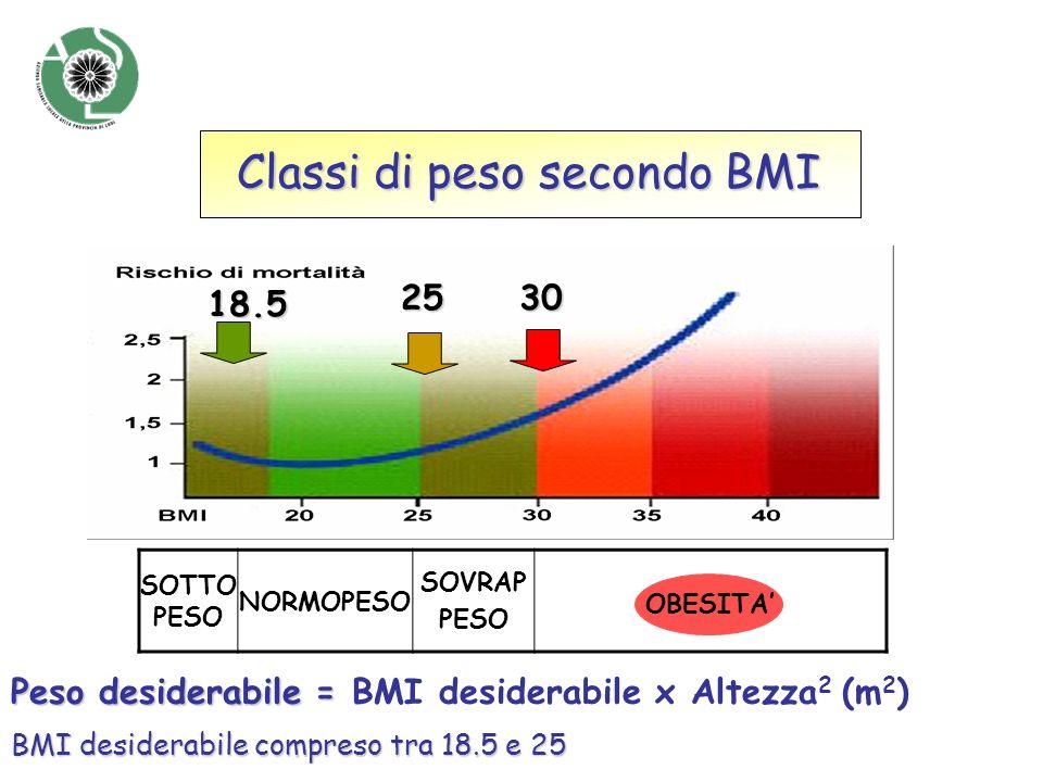 Classi di peso secondo BMI