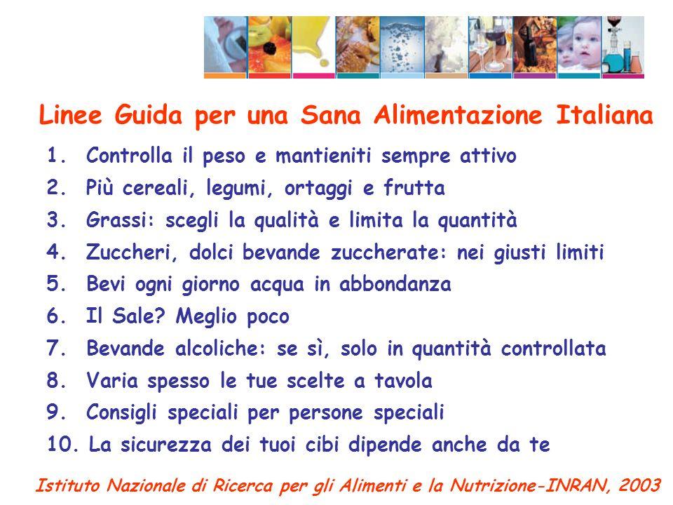 Indice Linee Guida per una Sana Alimentazione Italiana
