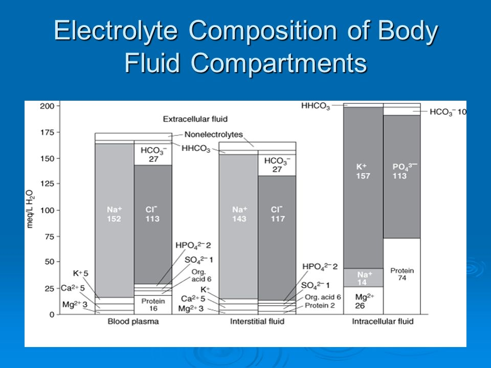 Electrolyte Composition of Body Fluid Compartments