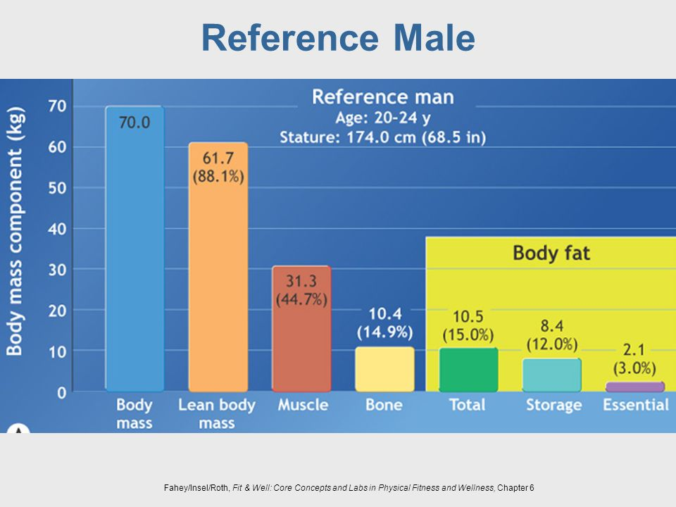 Reference Male