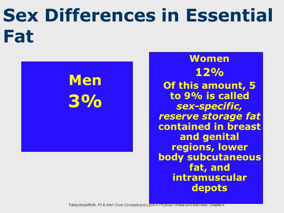 Sex Differences in Essential Fat