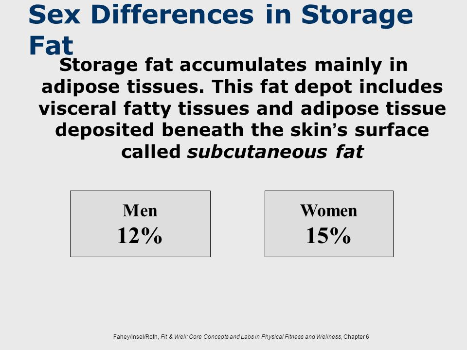 Sex Differences in Storage Fat