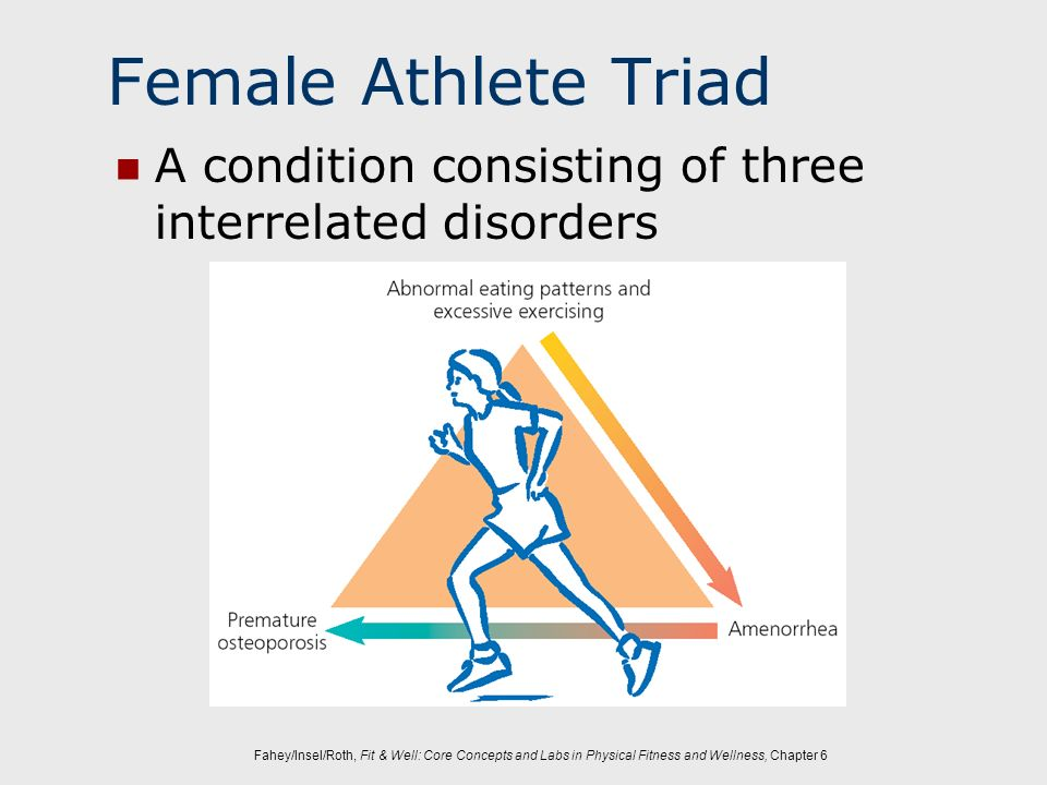 Female Athlete Triad A condition consisting of three interrelated disorders