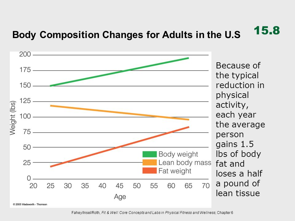 Body Composition Changes for Adults in the U.S