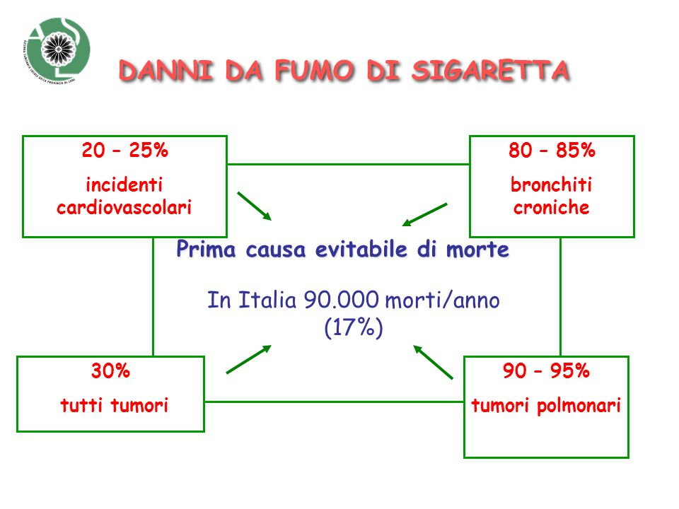 incidenti cardiovascolari