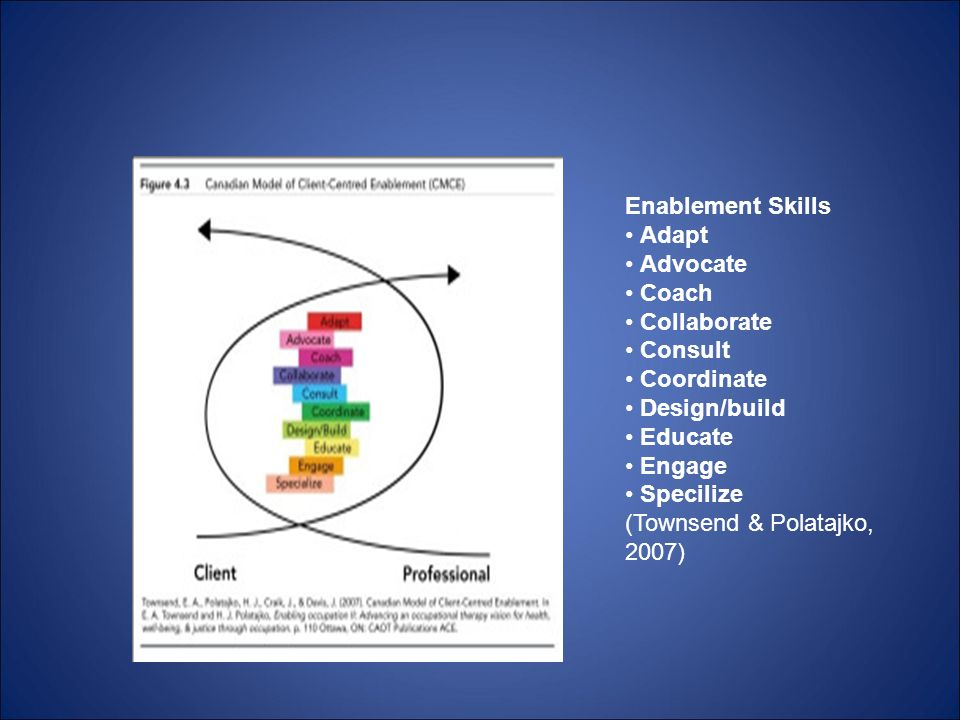 Enablement Skills • Adapt. • Advocate. • Coach. • Collaborate. • Consult. • Coordinate. • Design/build.
