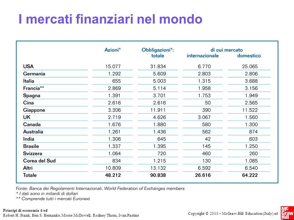 I mercati finanziari nel mondo
