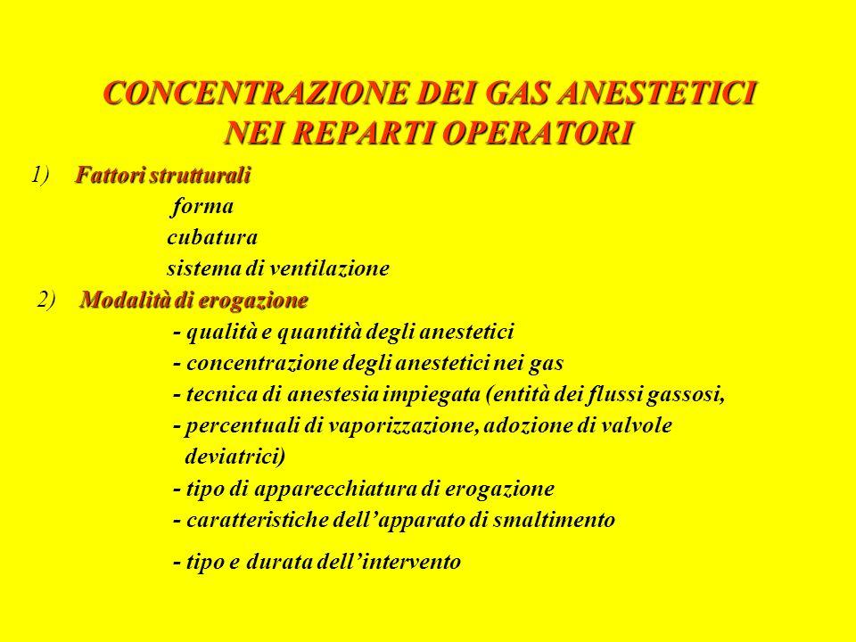 CONCENTRAZIONE DEI GAS ANESTETICI NEI REPARTI OPERATORI