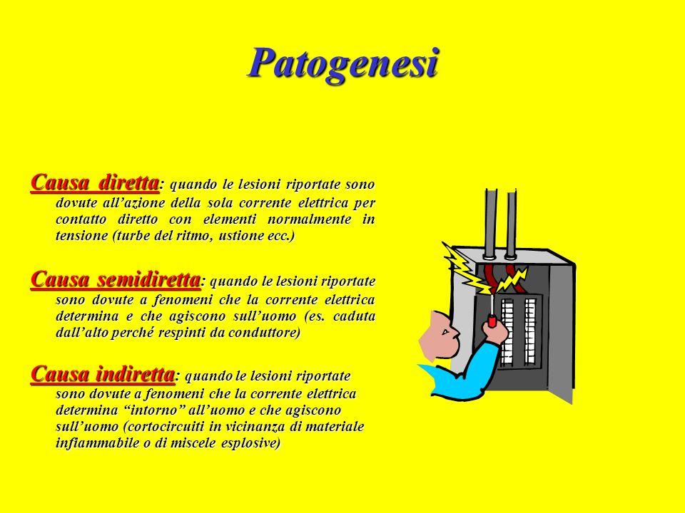 Patogenesi