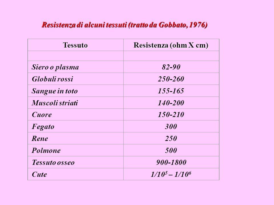 Resistenza di alcuni tessuti (tratto da Gobbato, 1976)