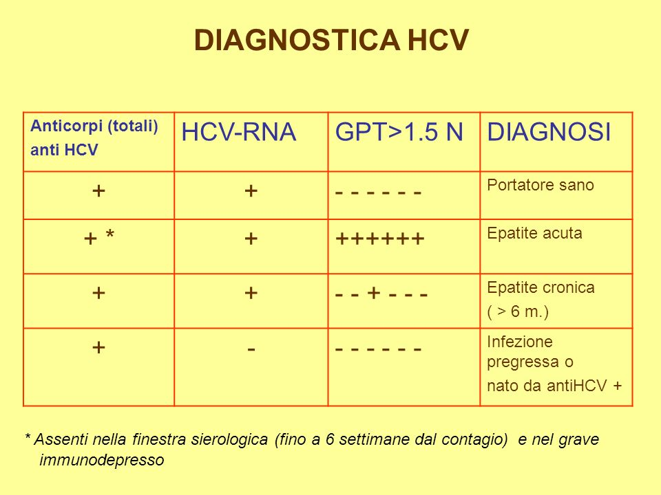 DIAGNOSTICA HCV HCV-RNA GPT>1.5 N DIAGNOSI + - - - - - - + * ++++++