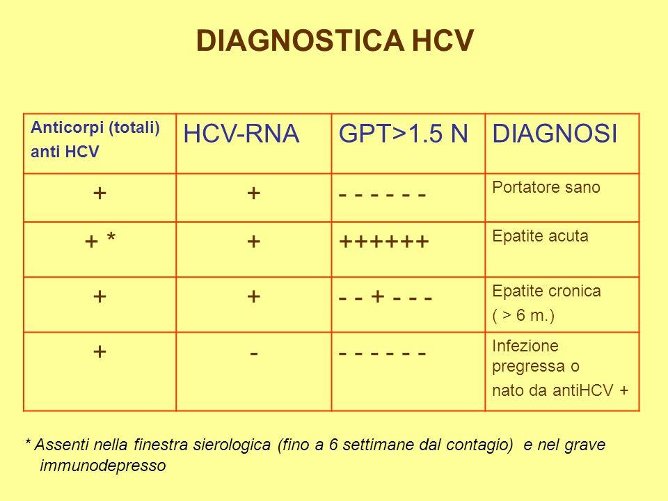 Epatite infettiva epatite non infettiva - Epatite c periodo finestra ...