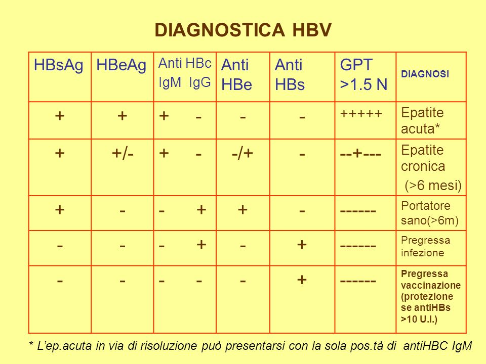 DIAGNOSTICA HBV + + - - +/- -/+ --+--- - + ------ - - HBsAg HBeAg