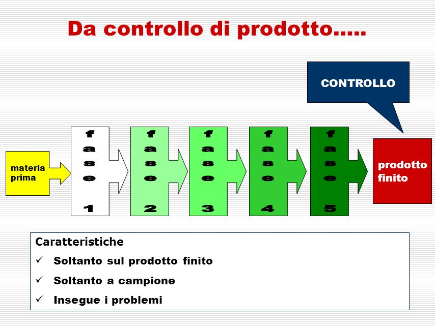 Da controllo di prodotto…..