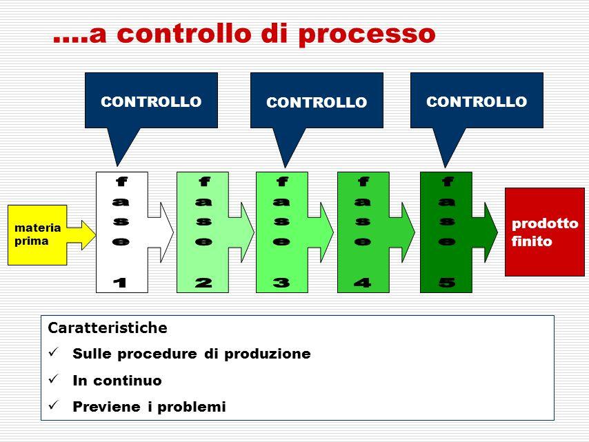 ….a controllo di processo