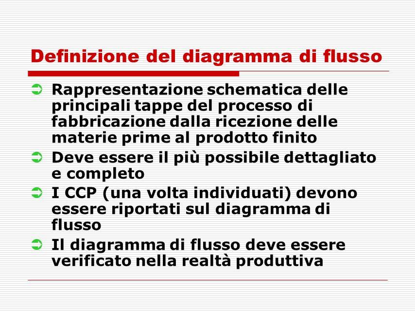 Definizione del diagramma di flusso