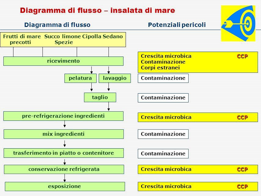 Diagramma di flusso – insalata di mare