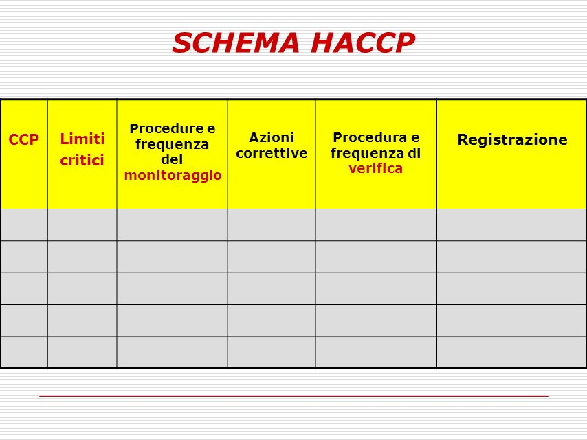 SCHEMA HACCP CCP Limiti critici Registrazione