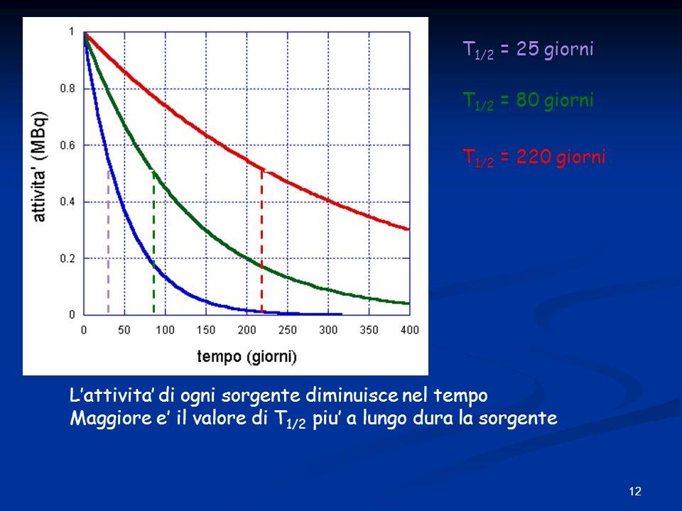 T1/2 = 25 giorni T1/2 = 80 giorni. T1/2 = 220 giorni. L'attivita' di ogni sorgente diminuisce nel tempo.
